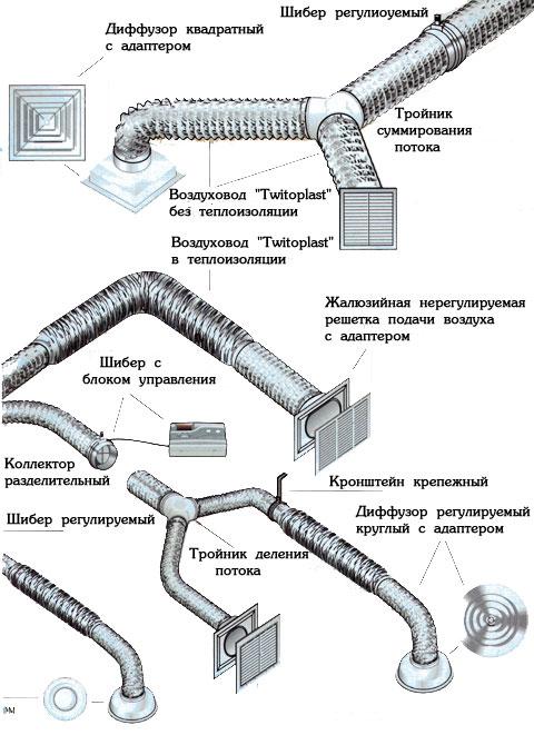 Вентиляция - общая схема